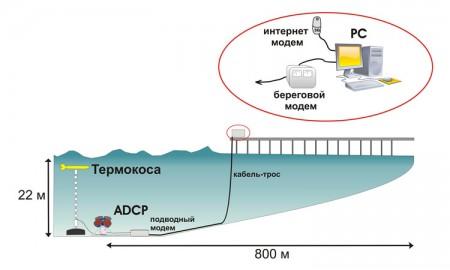 Схема оперативной передачи данных донной станции с ADCP RDI и заякоренной буйковой станции с термокосой